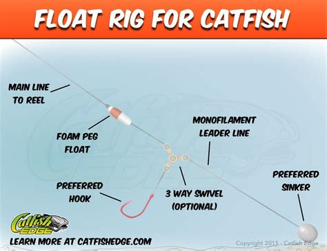 floating the boat meaning float rig for catfish catfish genius pinterest