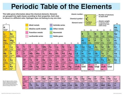 Periodic Table Elements Display Wall Chart 1564518671 Ebay