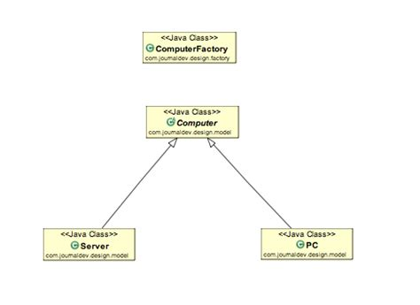 factory pattern java with exle factory design pattern in java journaldev