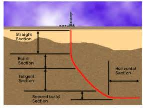 Vertical C Section Vs Horizontal by Types Of Directional Well Directionaldrilling