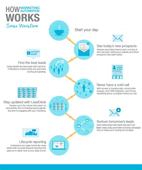 marketing automation workflow how marketing automation impacts sales marketing