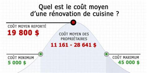 co 251 t de r 233 novation de cuisine