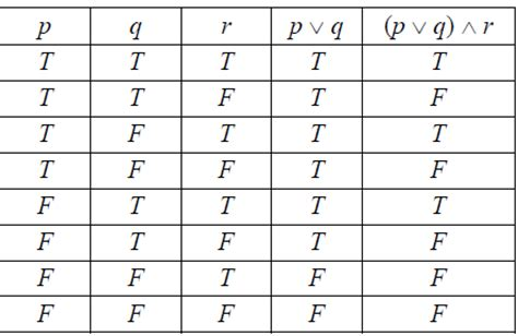 logic table generator table for dummies maths tricks