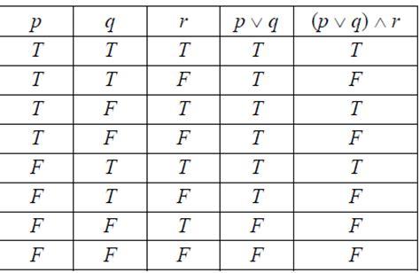 logic table generator table for dummies maths tricks