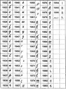 Belgian date codes cursive