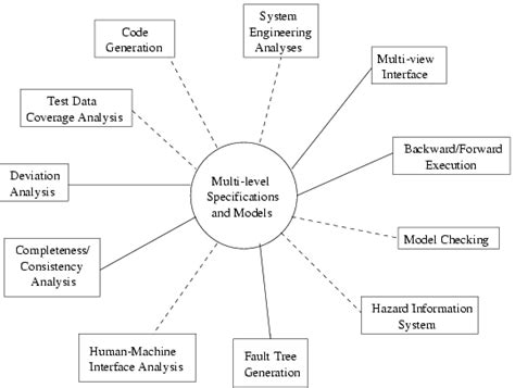 pattern modeling analysis tool safeware engineering corporation publications safety