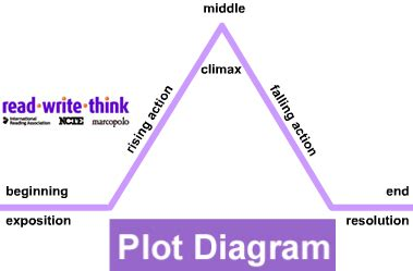 Make A Plot Diagram