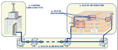cableado fibra optica en casa solucionado fases del despliegue de la fibra 243 ptica de