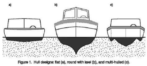 flat bottom boat definition what floats your boat lesson teachengineering
