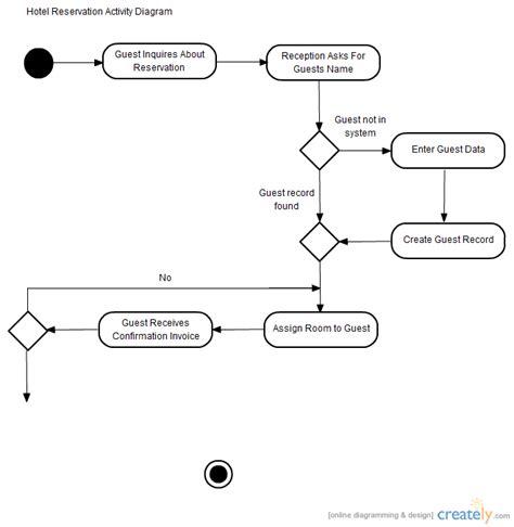 activity flowchart hotel reservation activity diagram flowchart creately