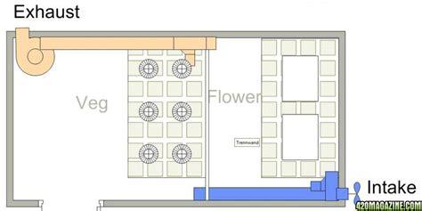 room layout website 6x90w ufo led 2x600w hps soil grow medibud super