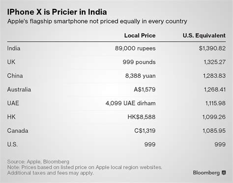 x iphone cost how much the iphone x costs around the world