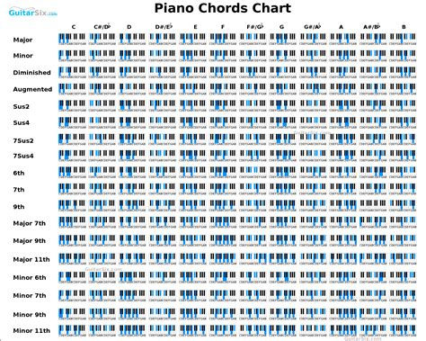 printable piano chord chart download http guitarsix com downloads piano chord chart jpg