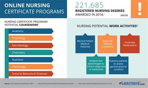 nursing certificate programs certificate in nursing - Nursing Certificate Programs