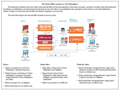 alibaba group fostering an e commerce ecosystem b n baba alibaba group holdings limited riskwerk