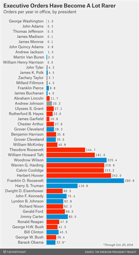 Executive Order every president s executive orders in one chart