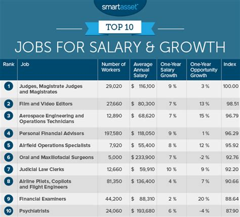 Top Mba Recruiters In Usa by Best Paying Nursing 6 Best Paying Rn Nursing And