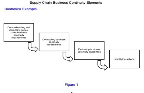 Supply Chain Business Continuity Plan Template 4dummiesorg Supply Chain Business Continuity Supply Chain Business Continuity Plan Template