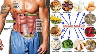 diet for abs follow these 7 powerful for nutrition all bodybuilding