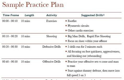 Basketball Practice Planning An A B C Formula Master Basketball Practice Plan Template