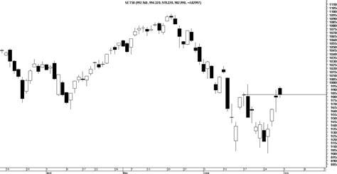 candlestick pattern pantip traders weekly pantip