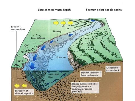 cross section of a river meander as formation of meanders and ox bow lakes geography is easy