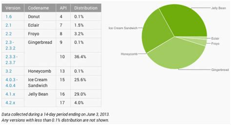 what is 138 311 as a percent jelly bean on one third of android devices gingerbread