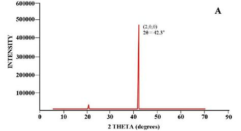 alumina x ray diffraction pattern x ray diffraction xrd studies aluminum foil annealed