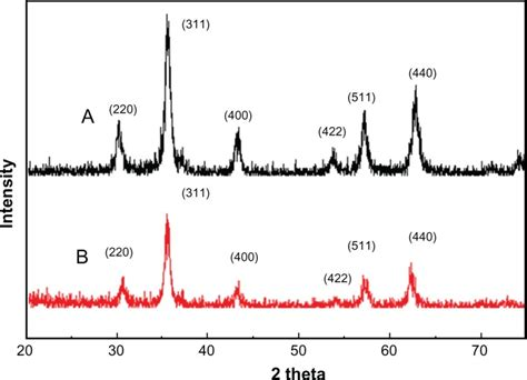 xrd pattern of iron oxide nanoparticles x ray diffraction results for synthesized nanoparticles