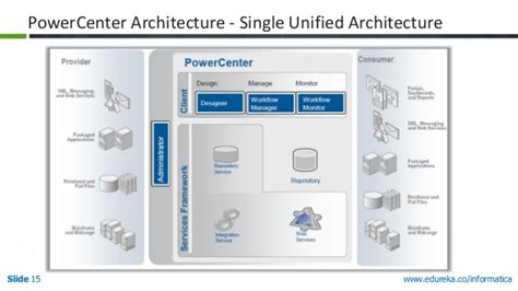 informatica mdm architecture diagram management in informatica power center