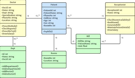 uml diagrams for hotel management system class diagram for hospital management system uml
