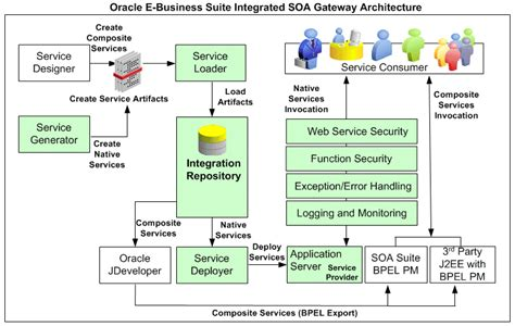 oracle soa architecture diagram enable oracle e business suite integrated soa gateway