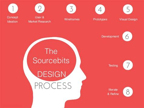 App Home Screen Design Inspiration sourcebits 8 step design process creating a mobile app