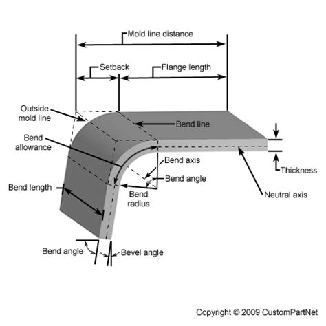 metal diagram mold technology august 2011