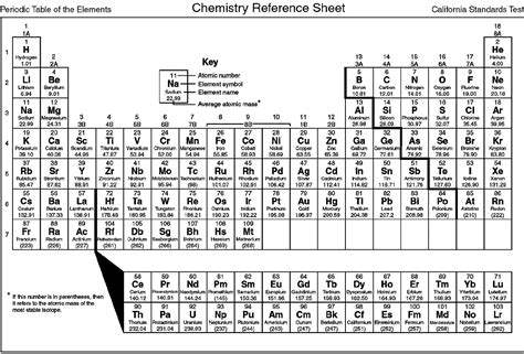 printable periodic table study guide the gallery for gt black high school students studying