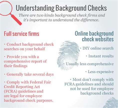Fcra Compliant Criminal Background Check How To Choose The Right Background Check Service
