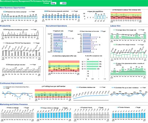 Recruitment Agency Dashboard Pre Populated Excel Template Recruitment Dashboard Template