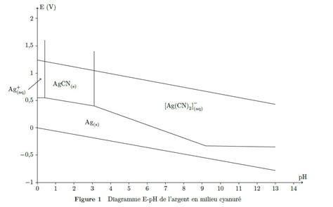 diagramme potentiel ph de l eau oxygénée chimie potentiel redox limite