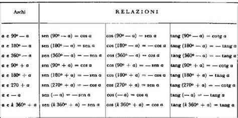 tavola goniometrica completa angoli associati