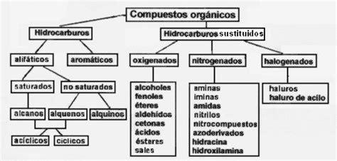 cadenas carbonadas mapa conceptual el rinc 243 n qu 237 mico comportamiento de los grupos funcionales
