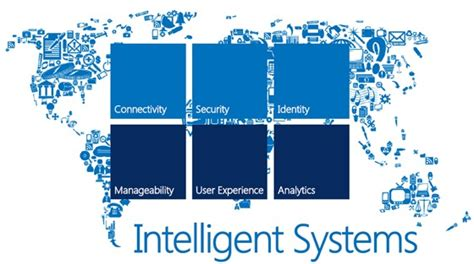 Intelligent System realizing the of things intelligent systems are