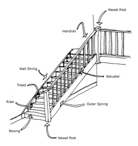 stair definition stairway designs stairsstaircase design constructionstair