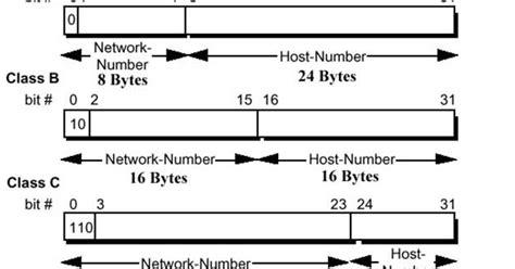 subnetting tutorial class c subnet tutorials default class network subnet mask