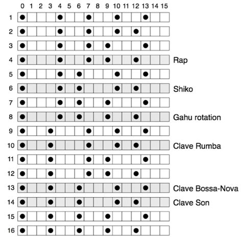 drum clave pattern why is son clave so awesome the ethan hein blog