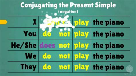 Simple Is forming the present simple tense in
