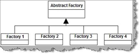 factory pattern asp net abstract factory pattern net 171 free knitting patterns