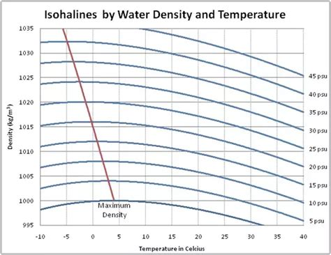 the density of water at room temperature if water is denser than why do sea levels rise when