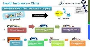 Insurance Claim Processor by Health Insurance Claim Process Claim Assistance