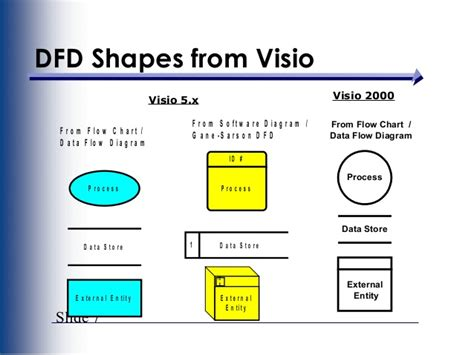 how to make data flow diagram in visio how to data flow diagram