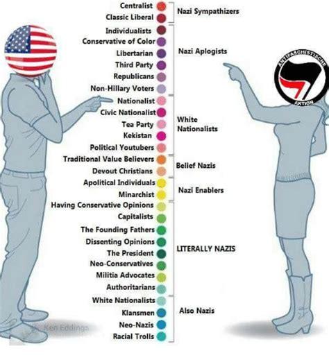 libertarian colors centralistnazi sympathizers classic liberal individualists